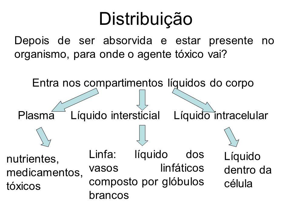 Distribuição Depois de ser absorvida e estar presente no organismo, para onde o agente tóxico vai? Entra nos compartimentos líquidos do corpo PlasmaLí