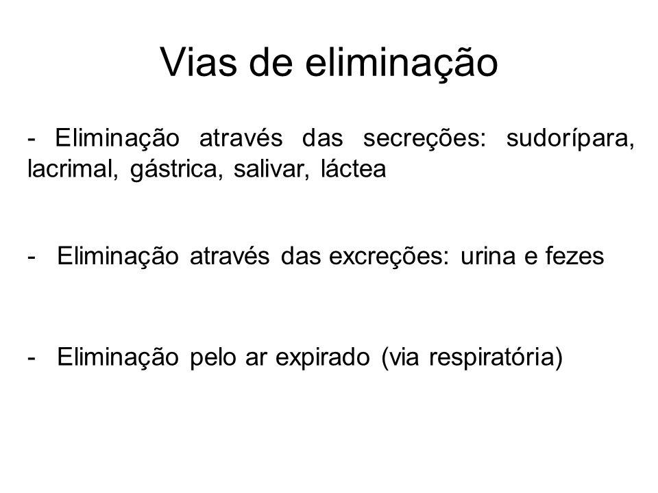 Vias de eliminação - Eliminação através das secreções: sudorípara, lacrimal, gástrica, salivar, láctea - Eliminação através das excreções: urina e fez