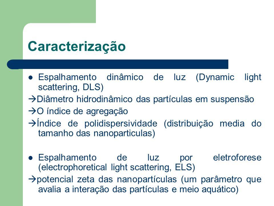 Caracterização Espalhamento dinâmico de luz (Dynamic light scattering, DLS) Diâmetro hidrodinâmico das partículas em suspensão O índice de agregação Í