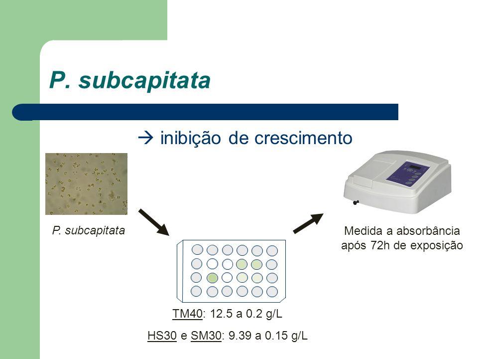 P. subcapitata inibição de crescimento Medida a absorbância após 72h de exposição TM40: 12.5 a 0.2 g/L HS30 e SM30: 9.39 a 0.15 g/L P. subcapitata