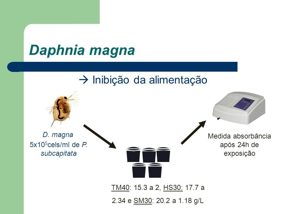 Daphnia magna Inibição da alimentação TM40: 15.3 a 2, HS30: 17.7 a 2.34 e SM30: 20.2 a 1.18 g/L D. magna Medida absorbância após 24h de exposição 5x10
