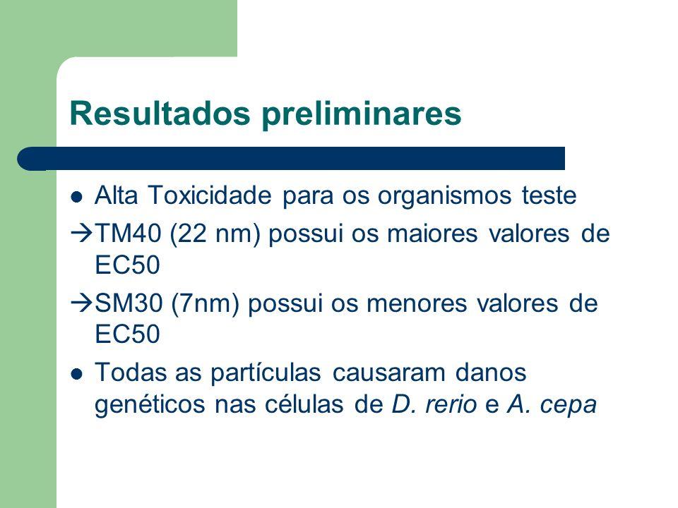 Resultados preliminares Alta Toxicidade para os organismos teste TM40 (22 nm) possui os maiores valores de EC50 SM30 (7nm) possui os menores valores d