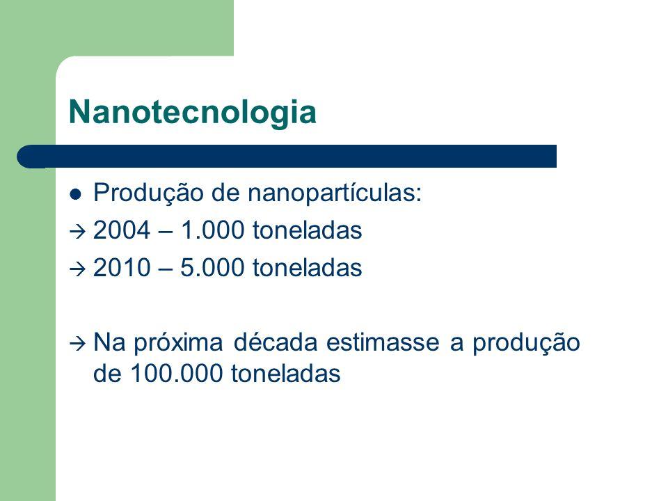 Produção de nanopartículas: 2004 – 1.000 toneladas 2010 – 5.000 toneladas Na próxima década estimasse a produção de 100.000 toneladas