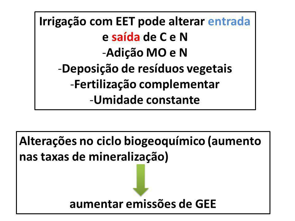 Alterações no ciclo biogeoquímico (aumento nas taxas de mineralização) aumentar emissões de GEE Irrigação com EET pode alterar entrada e saída de C e
