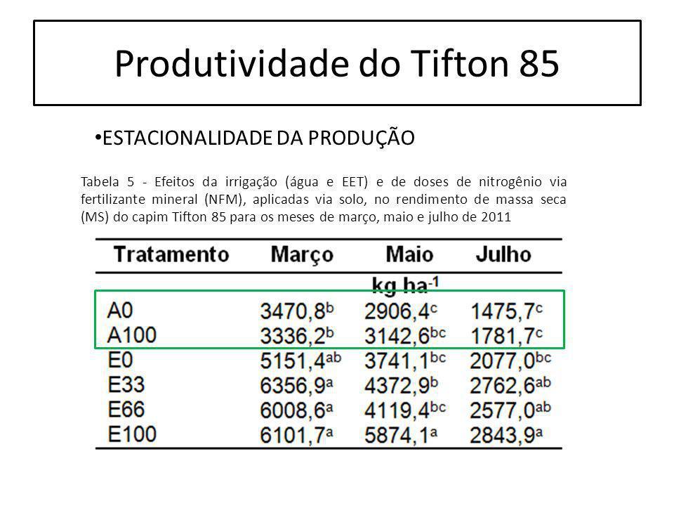 Produtividade do Tifton 85 Tabela 5 - Efeitos da irrigação (água e EET) e de doses de nitrogênio via fertilizante mineral (NFM), aplicadas via solo, n