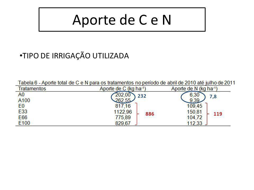 Aporte de C e N TIPO DE IRRIGAÇÃO UTILIZADA 232 886 7,8 119