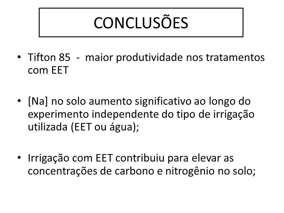 CONCLUSÕES Tifton 85 - maior produtividade nos tratamentos com EET [Na] no solo aumento significativo ao longo do experimento independente do tipo de