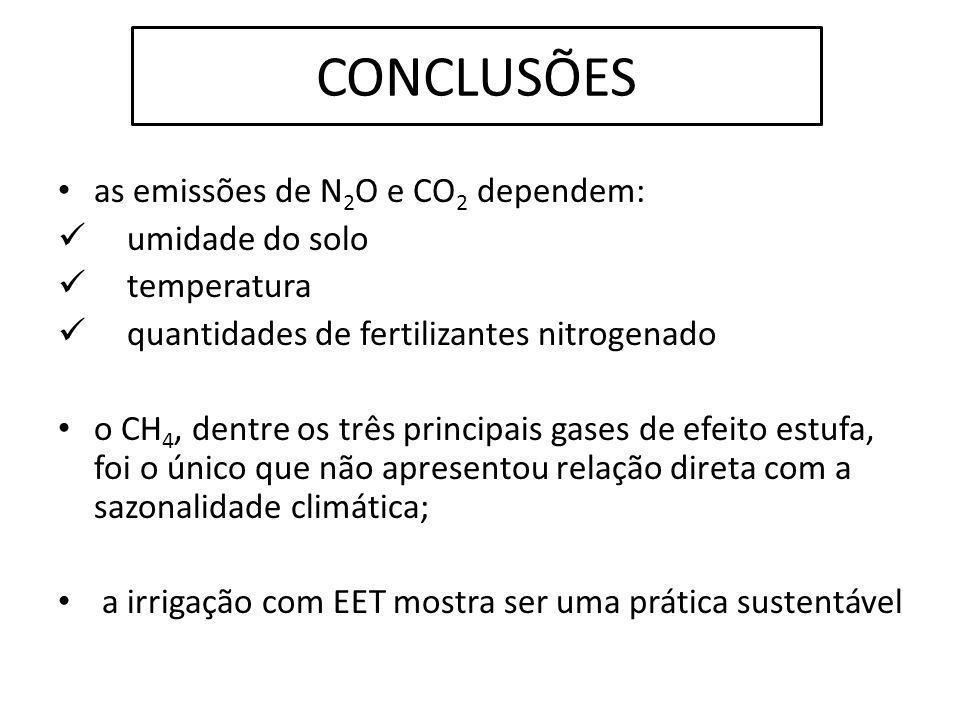 as emissões de N 2 O e CO 2 dependem: umidade do solo temperatura quantidades de fertilizantes nitrogenado o CH 4, dentre os três principais gases de