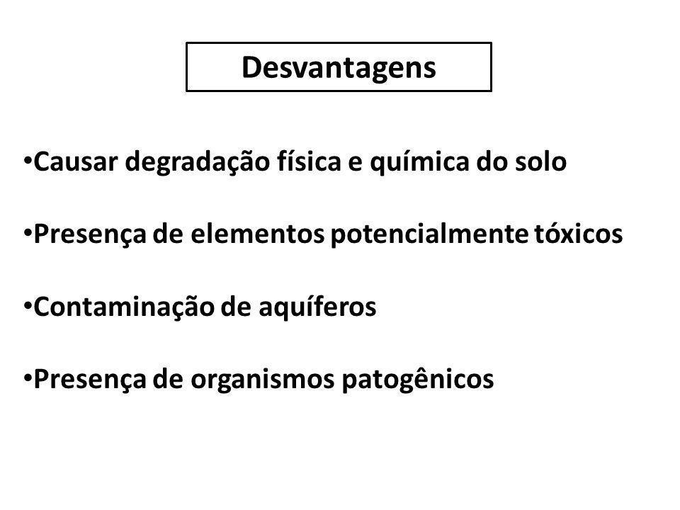 Causar degradação física e química do solo Presença de elementos potencialmente tóxicos Contaminação de aquíferos Presença de organismos patogênicos D
