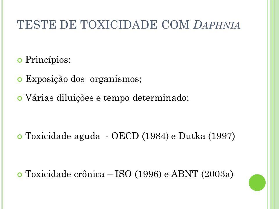 TESTE DE TOXICIDADE COM D APHNIA Princípios: Exposição dos organismos; Várias diluições e tempo determinado; Toxicidade aguda - OECD (1984) e Dutka (1