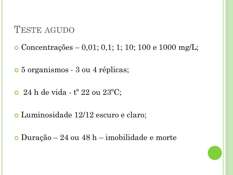 T ESTE AGUDO Concentrações – 0,01; 0,1; 1; 10; 100 e 1000 mg/L; 5 organismos - 3 ou 4 réplicas; 24 h de vida - tº 22 ou 23ºC; Luminosidade 12/12 escur