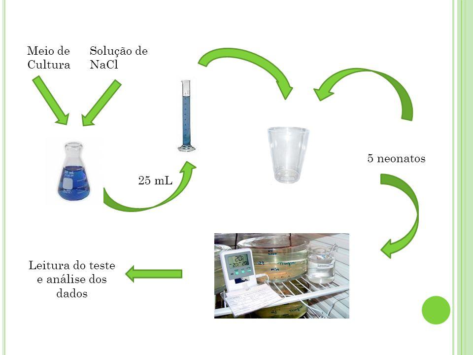 25 mL Meio de Cultura Solução de NaCl 5 neonatos Leitura do teste e análise dos dados