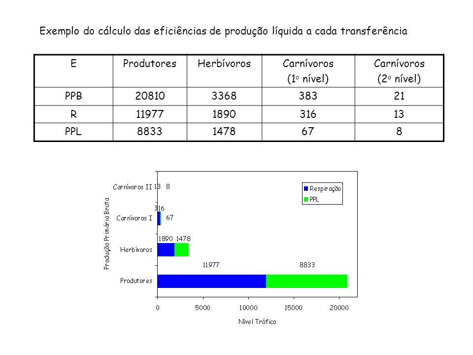 Exemplo do cálculo das eficiências de produção líquida a cada transferência EProdutoresHerbívorosCarnívoros (1 o nível) Carnívoros (2 o nível) PPB2081