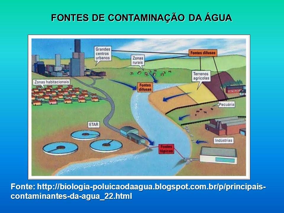 Fonte: http://biologia-poluicaodaagua.blogspot.com.br/p/principais- contaminantes-da-agua_22.html FONTES DE CONTAMINAÇÃO DA ÁGUA