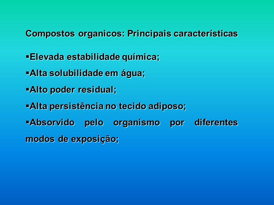 Compostos organicos: Principais características Elevada estabilidade química; Elevada estabilidade química; Alta solubilidade em água; Alta solubilida
