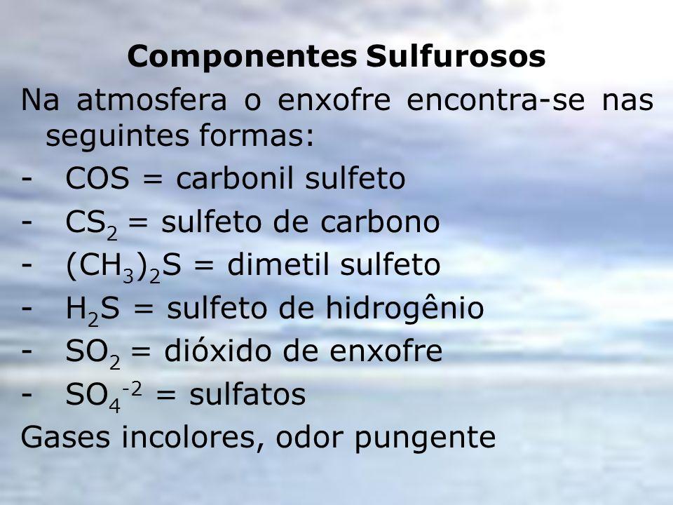Componentes Sulfurosos Na atmosfera o enxofre encontra-se nas seguintes formas: - COS = carbonil sulfeto - CS 2 = sulfeto de carbono - (CH 3 ) 2 S = d