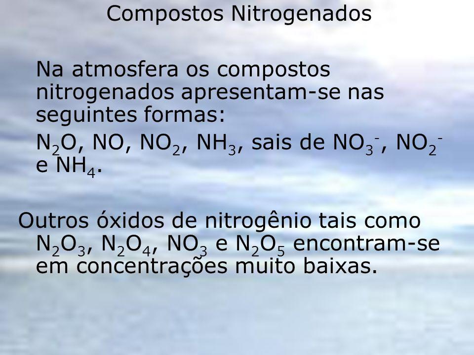 Compostos Nitrogenados Na atmosfera os compostos nitrogenados apresentam-se nas seguintes formas: N 2 O, NO, NO 2, NH 3, sais de NO 3 -, NO 2 - e NH 4