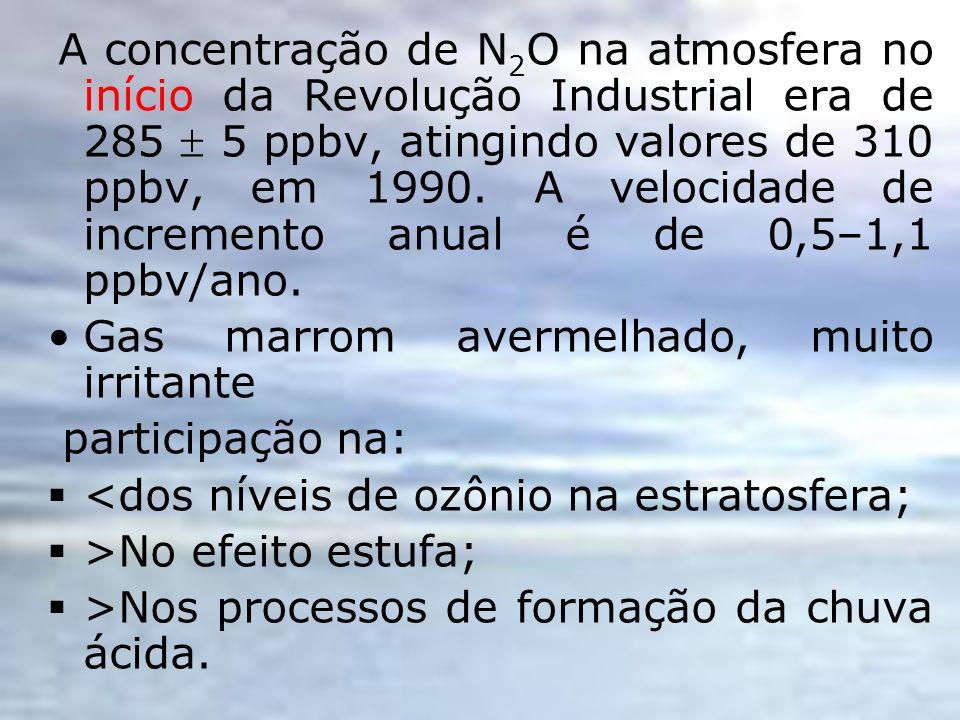 A concentração de N 2 O na atmosfera no início da Revolução Industrial era de 285 5 ppbv, atingindo valores de 310 ppbv, em 1990. A velocidade de incr