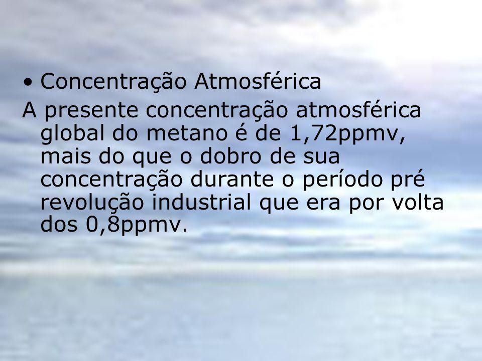 Concentração Atmosférica A presente concentração atmosférica global do metano é de 1,72ppmv, mais do que o dobro de sua concentração durante o período