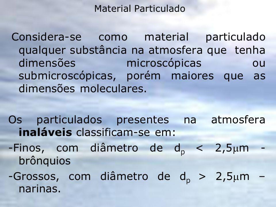 Material Particulado Considera-se como material particulado qualquer substância na atmosfera que tenha dimensões microscópicas ou submicroscópicas, po