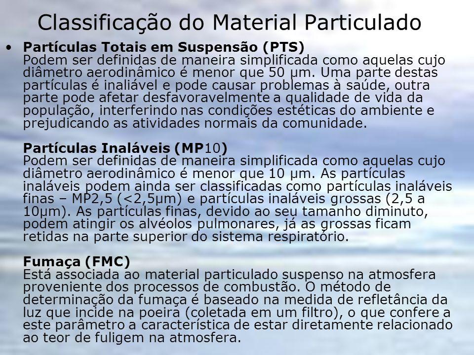Classificação do Material Particulado Partículas Totais em Suspensão (PTS) Podem ser definidas de maneira simplificada como aquelas cujo diâmetro aero