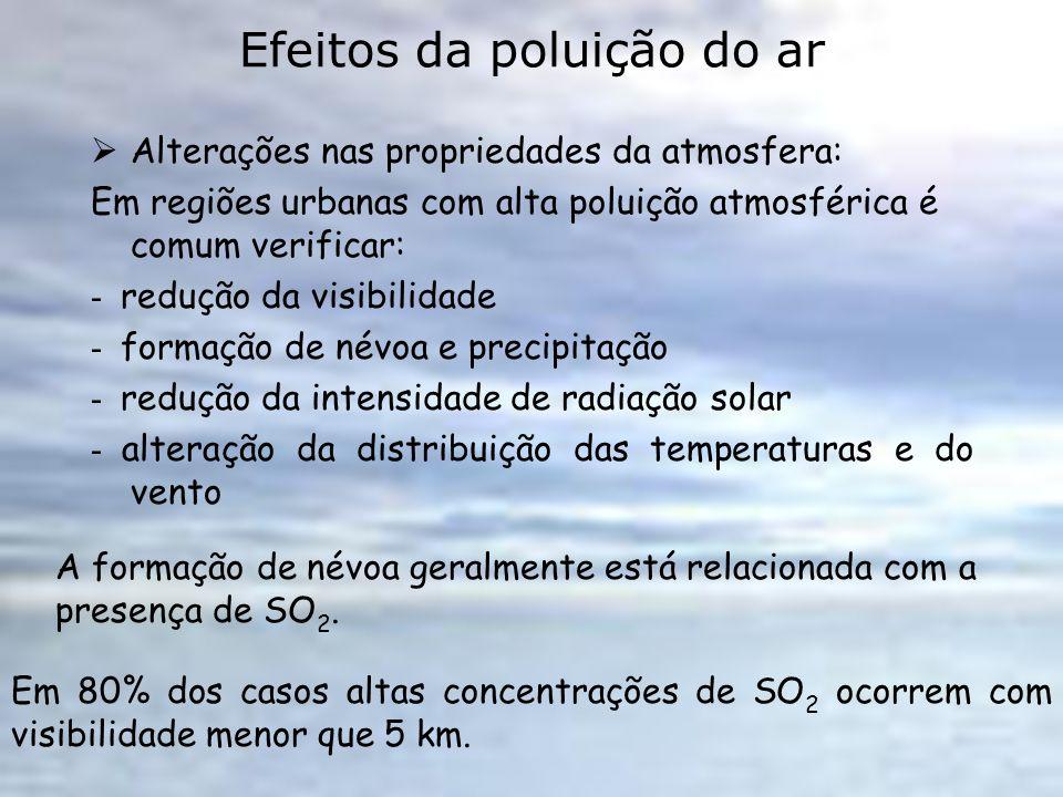 Efeitos da poluição do ar Alterações nas propriedades da atmosfera: Em regiões urbanas com alta poluição atmosférica é comum verificar: - redução da v