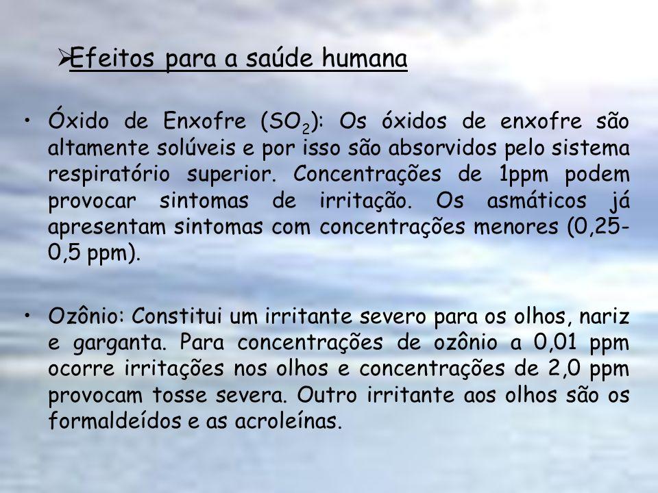 Efeitos para a saúde humana Óxido de Enxofre (SO 2 ): Os óxidos de enxofre são altamente solúveis e por isso são absorvidos pelo sistema respiratório