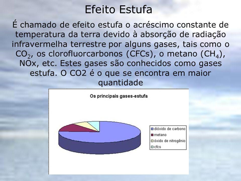 Efeito Estufa É chamado de efeito estufa o acréscimo constante de temperatura da terra devido à absorção de radiação infravermelha terrestre por algun