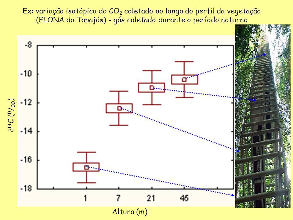 Ex: variação isotópica do CO 2 coletado ao longo do perfil da vegetação (FLONA do Tapajós) - gás coletado durante o período noturno Altura (m) 13 C (