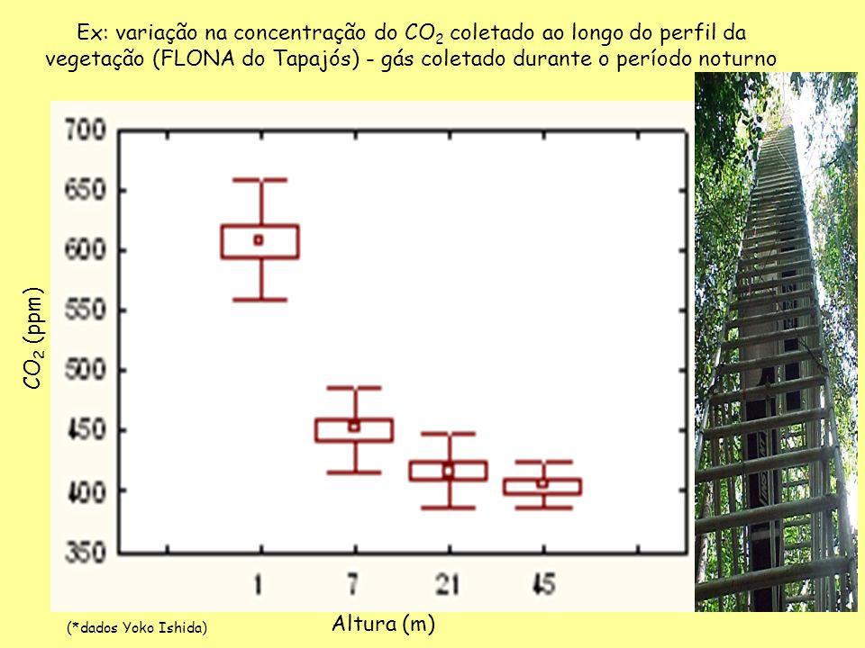 Ex: variação na concentração do CO 2 coletado ao longo do perfil da vegetação (FLONA do Tapajós) - gás coletado durante o período noturno Altura (m) C