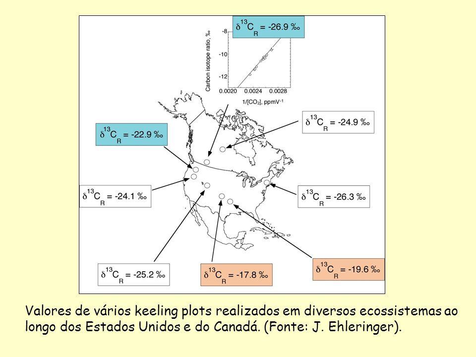 Valores de vários keeling plots realizados em diversos ecossistemas ao longo dos Estados Unidos e do Canadá. (Fonte: J. Ehleringer).