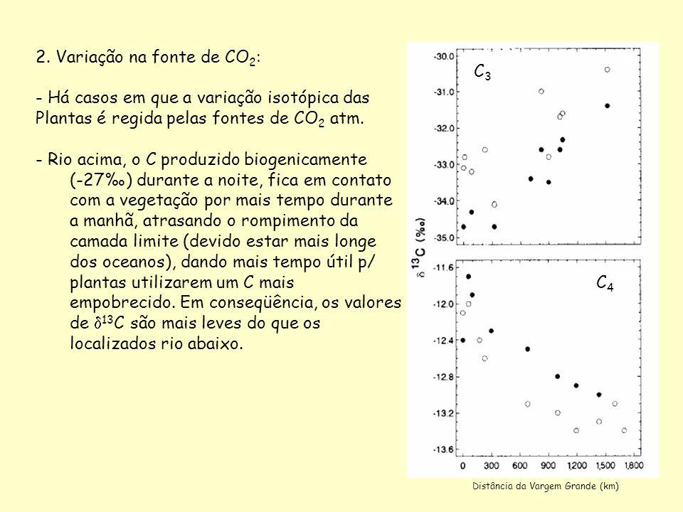 2. Variação na fonte de CO 2 : - Há casos em que a variação isotópica das Plantas é regida pelas fontes de CO 2 atm. - Rio acima, o C produzido biogen