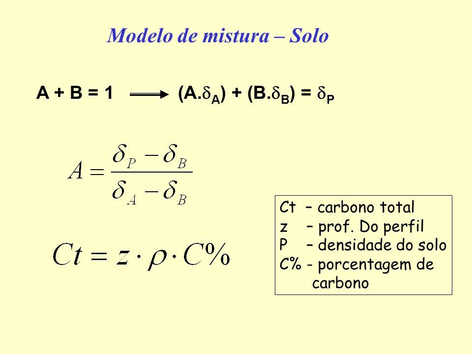 Modelo de mistura – Solo A + B = 1(A. A ) + (B. B ) = P Ct – carbono total z – prof. Do perfil P – densidade do solo C% - porcentagem de carbono