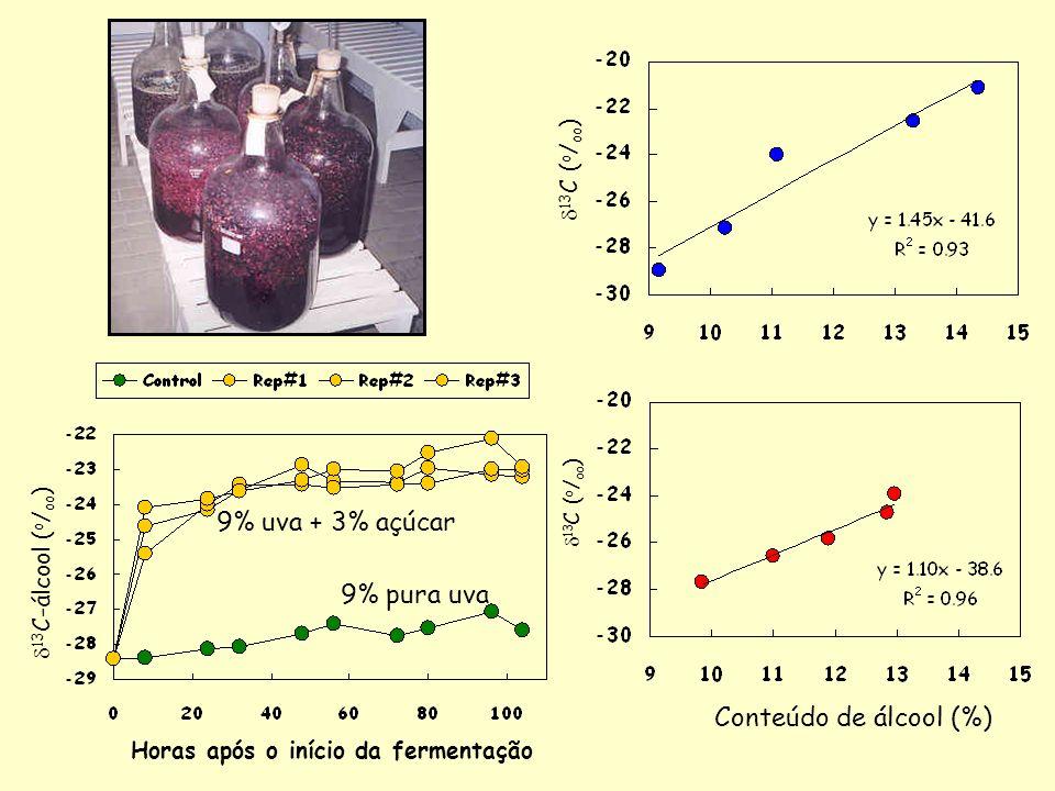 Conteúdo de álcool (%) 13 C ( o / oo ) Horas após o início da fermentação 13 C-álcool ( o / oo ) 9% pura uva 9% uva + 3% açúcar 13 C ( o / oo )