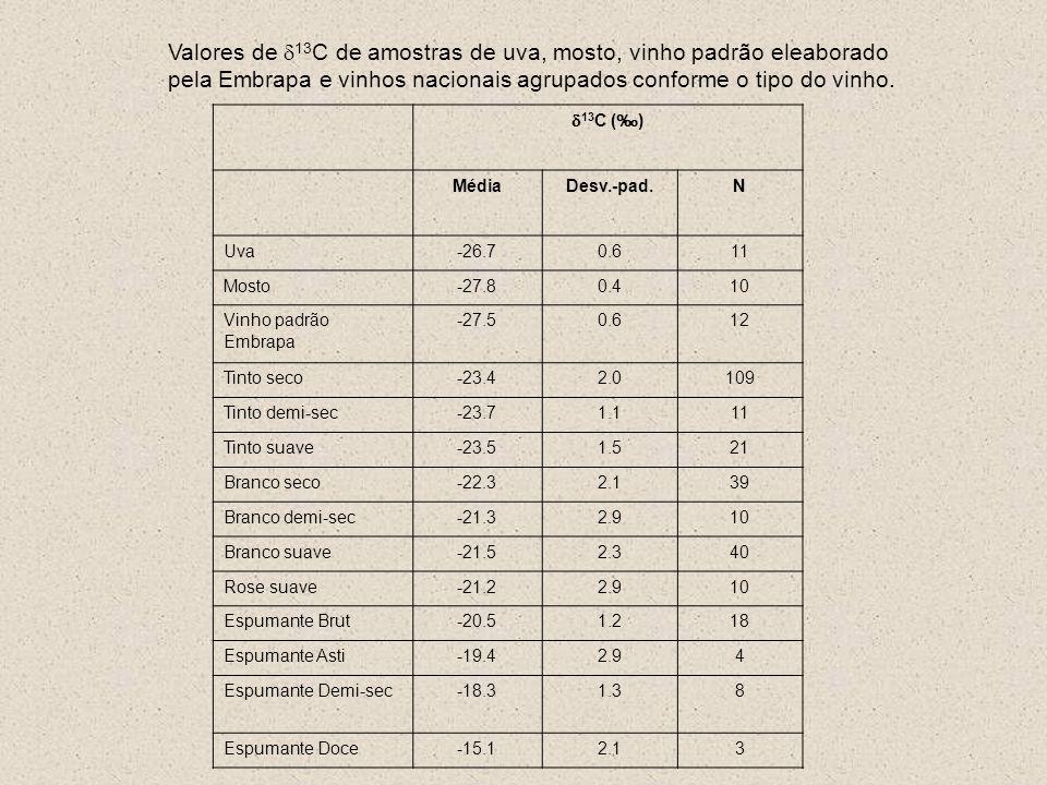 Tabela 2. Valores de 13 C ( ) em amostras de mel comercializados. Valores em negrito indicam amostras suspeitas de adulteração. Valores de 13 C de amo