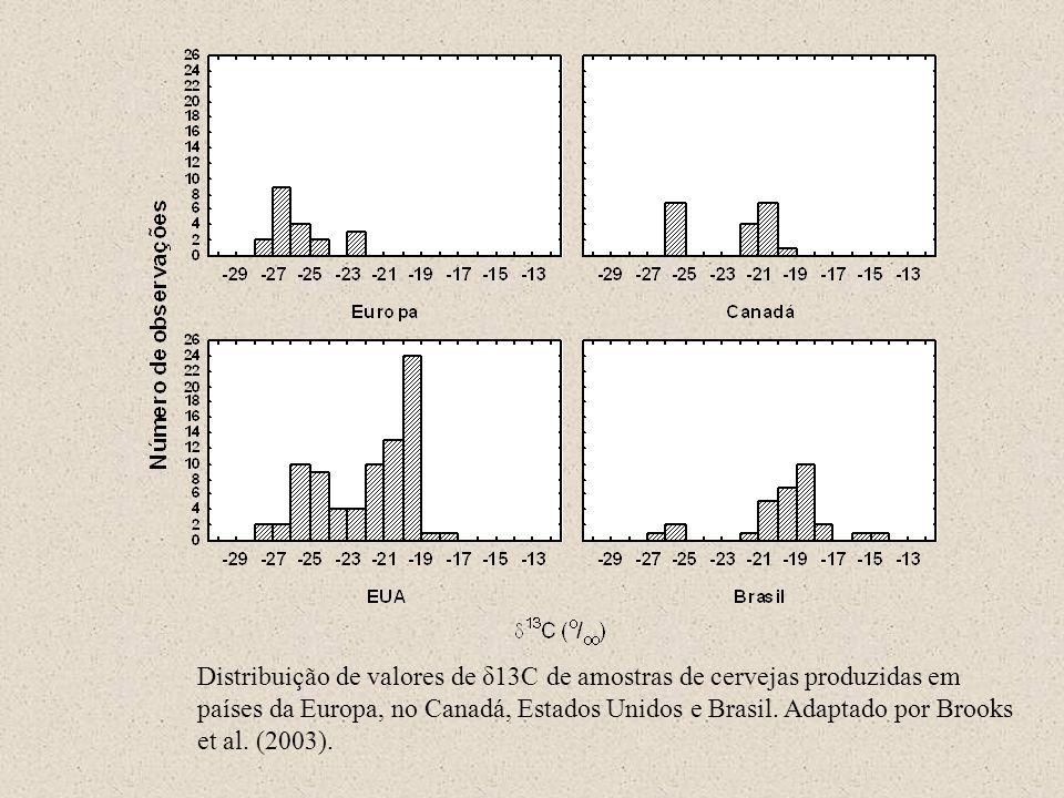 Distribuição de valores de δ13C de amostras de cervejas produzidas em países da Europa, no Canadá, Estados Unidos e Brasil. Adaptado por Brooks et al.