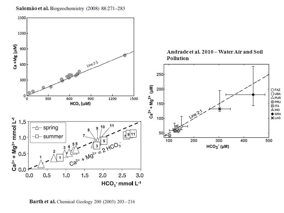 Barth et al. Salomão et al. Andrade et al. 2010 – Water Air and Soil Pollution