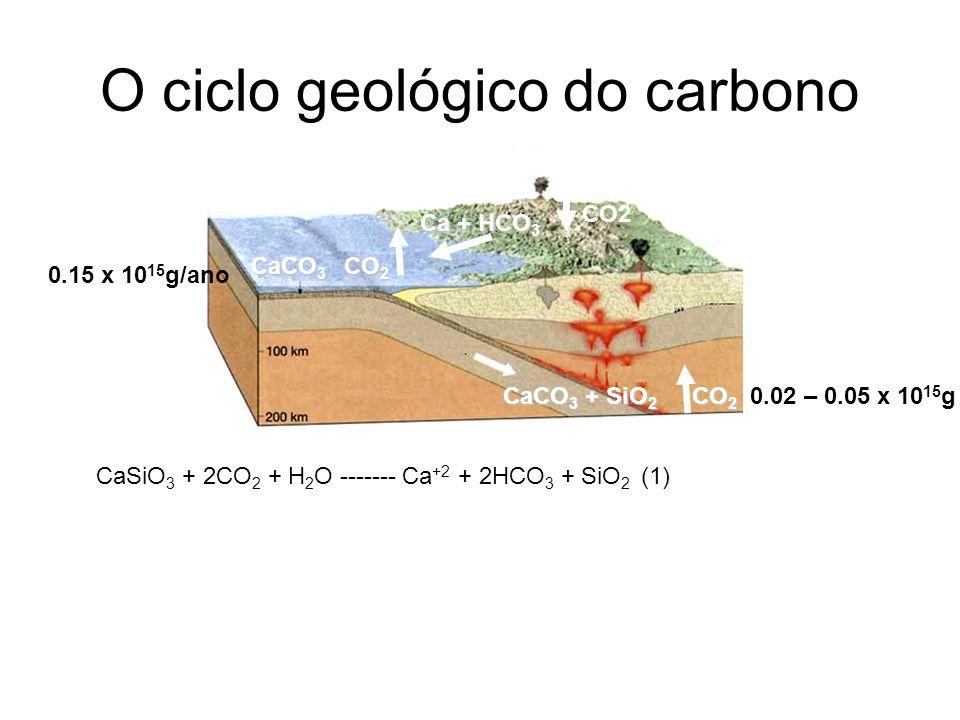 O ciclo geológico do carbono CaSiO 3 + 2CO 2 + H 2 O ------- Ca +2 + 2HCO 3 + SiO 2 (1) Ca + HCO 3 CaCO 3 CO 2 CO2 CaCO 3 + SiO 2 CO 2 CaCO 3 + SiO 2