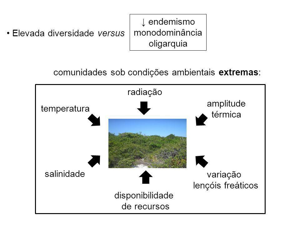 comunidades sob condições ambientais extremas: salinidade temperatura radiação variação lençóis freáticos disponibilidade de recursos amplitude térmic
