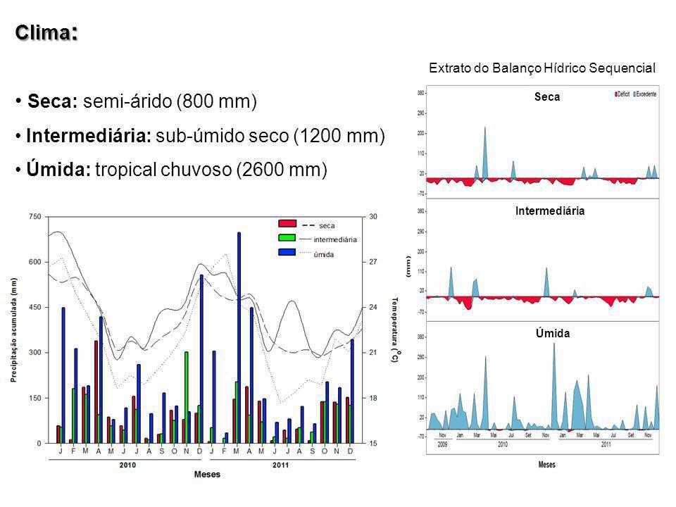 Úmida Extrato do Balanço Hídrico Sequencial Seca Clima : Seca: semi-árido (800 mm) Intermediária: sub-úmido seco (1200 mm) Úmida: tropical chuvoso (26