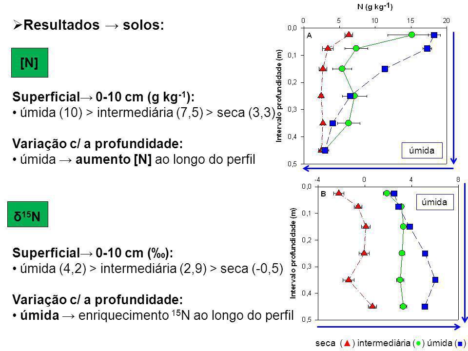úmida seca () intermediária ( ) úmida () Superficial 0-10 cm (g kg -1 ): úmida (10) > intermediária (7,5) > seca (3,3) Variação c/ a profundidade: úmi