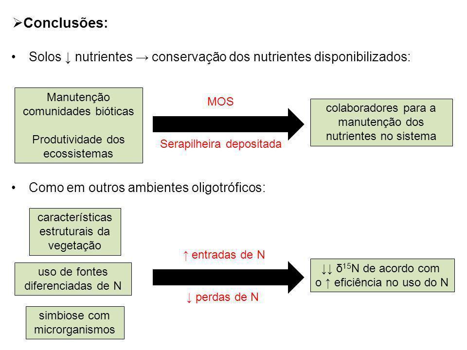 Solos nutrientes conservação dos nutrientes disponibilizados: Como em outros ambientes oligotróficos: Conclusões: Manutenção comunidades bióticas Prod