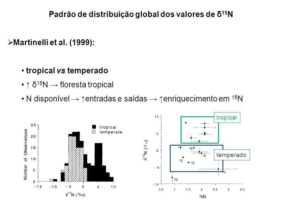 Padrão de distribuição global dos valores de δ 15 N Martinelli et al. (1999): tropical vs temperado δ 15 N floresta tropical N disponível entradas e s