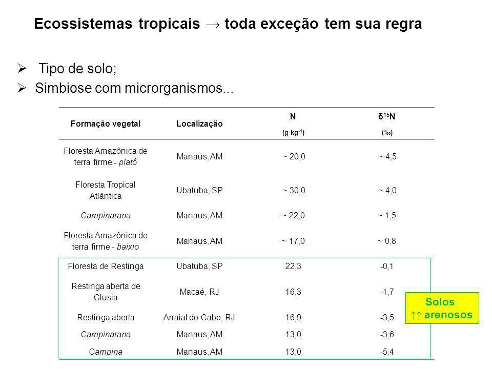 Ecossistemas tropicais toda exceção tem sua regra Tipo de solo; Simbiose com microrganismos... Formação vegetalLocalização Nδ 15 N (g kg -1 )() Flores