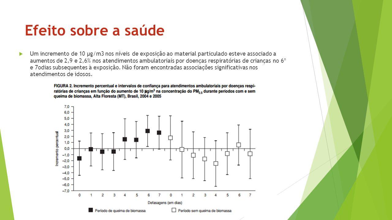Efeito sobre a saúde Um incremento de 10 µg/m3 nos níveis de exposição ao material particulado esteve associado a aumentos de 2,9 e 2,6% nos atendimen