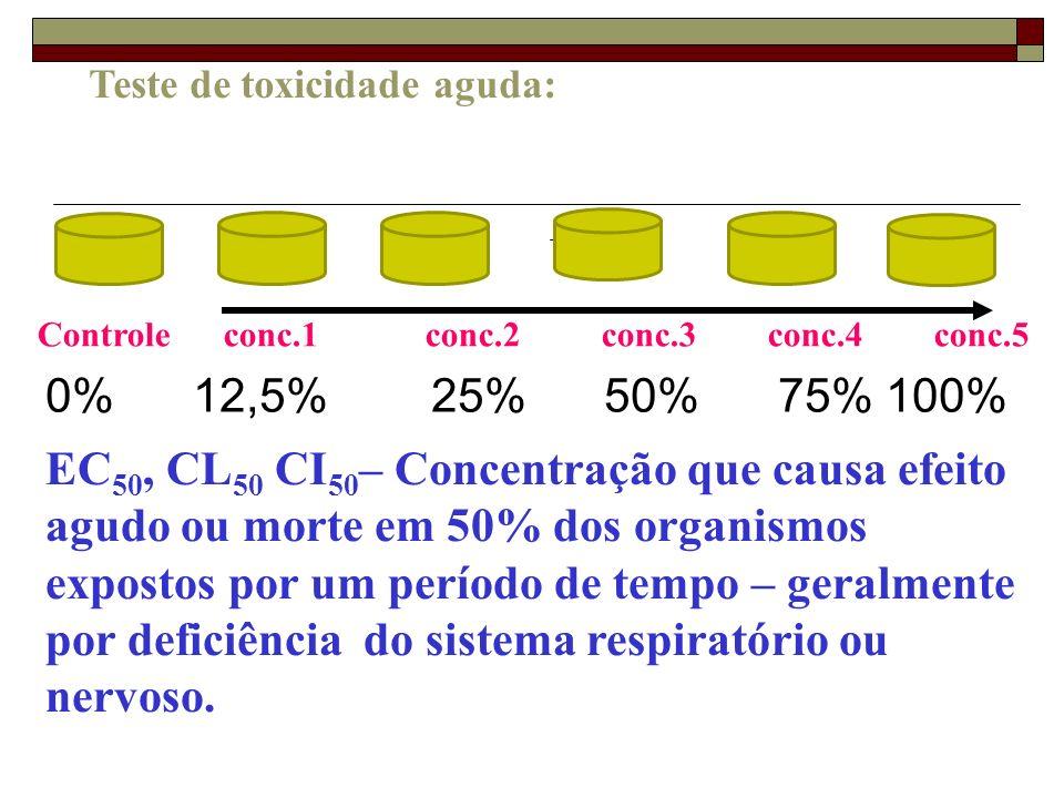 Teste de toxicidade aguda: Controle conc.1 conc.2 conc.3 conc.4 conc.5 EC 50, CL 50 CI 50 – Concentração que causa efeito agudo ou morte em 50% dos or