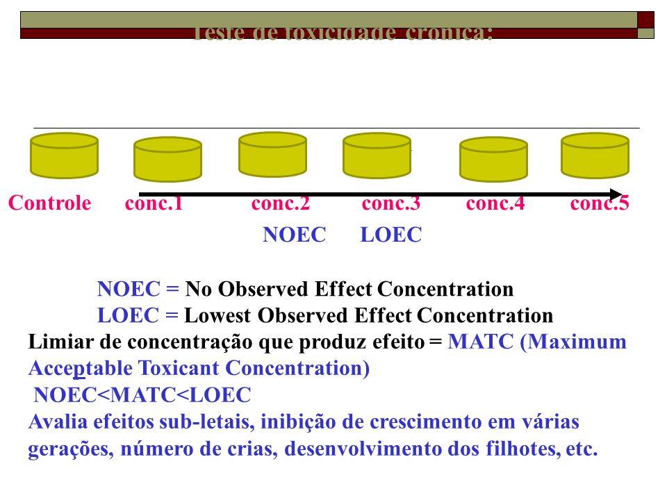 Teste de toxicidade crônica: Controle conc.1 conc.2 conc.3 conc.4 conc.5 NOEC LOEC NOEC = No Observed Effect Concentration LOEC = Lowest Observed Effe