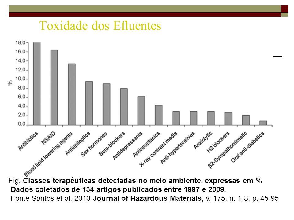 Toxidade dos Efluentes Fig. Classes terapêuticas detectadas no meio ambiente, expressas em % Dados coletados de 134 artigos publicados entre 1997 e 20