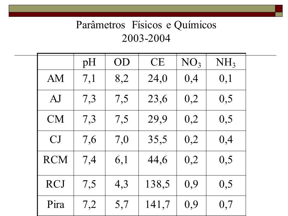 Parâmetros Físicos e Químicos 2003-2004 pHODCENO 3 NH 3 AM7,18,224,00,40,1 AJ7,37,523,60,20,5 CM7,37,529,90,20,5 CJ7,67,035,50,20,4 RCM7,46,144,60,20,