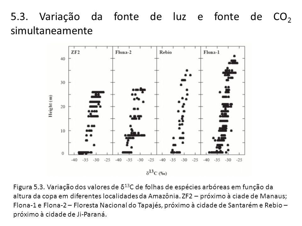 5.3. Variação da fonte de luz e fonte de CO 2 simultaneamente Figura 5.3. Variação dos valores de δ 13 C de folhas de espécies arbóreas em função da a